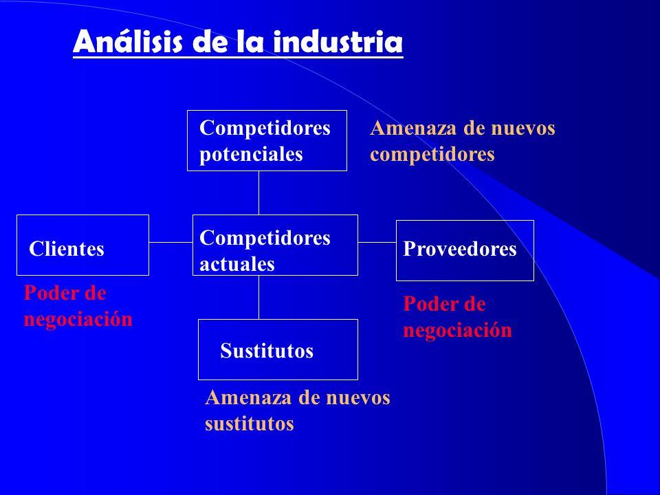 Análisis de la industria Competidores potenciales Sustitutos ClientesProveedores Competidores actuales Poder de negociación Amenaza de nuevos competid