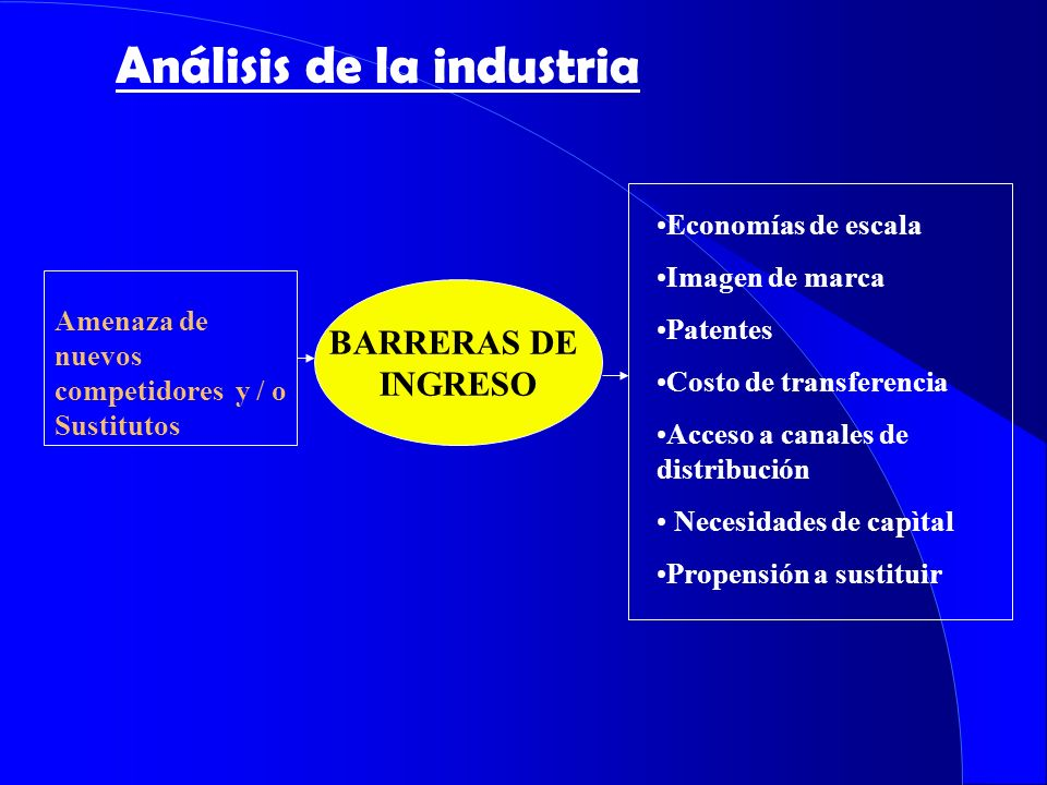 Análisis de la industria Amenaza de nuevos competidores y / o Sustitutos Economías de escala Imagen de marca Patentes Costo de transferencia Acceso a