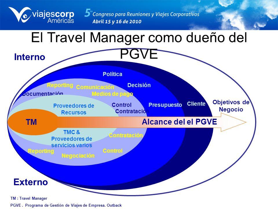 Documentación Comunicación Reporting Enforcement Control Negociación Reporting Objetivos de Negocio El Travel Manager como dueño del PGVE TM : Travel