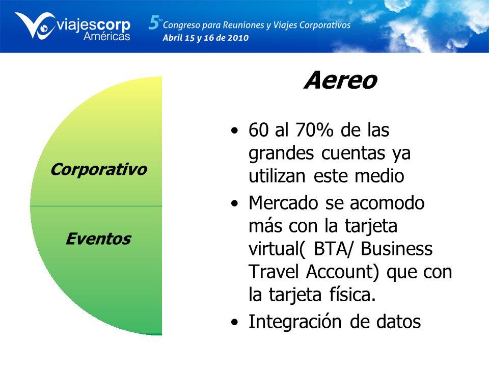 Aereo 60 al 70% de las grandes cuentas ya utilizan este medio Mercado se acomodo más con la tarjeta virtual( BTA/ Business Travel Account) que con la