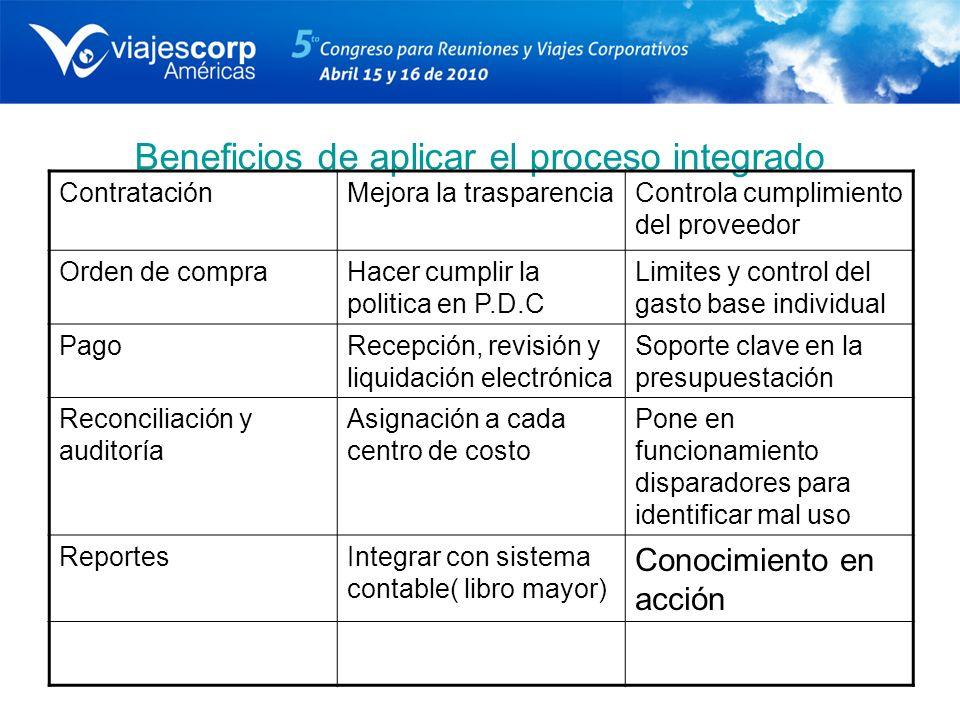 Beneficios de aplicar el proceso integrado ContrataciónMejora la trasparenciaControla cumplimiento del proveedor Orden de compraHacer cumplir la polit