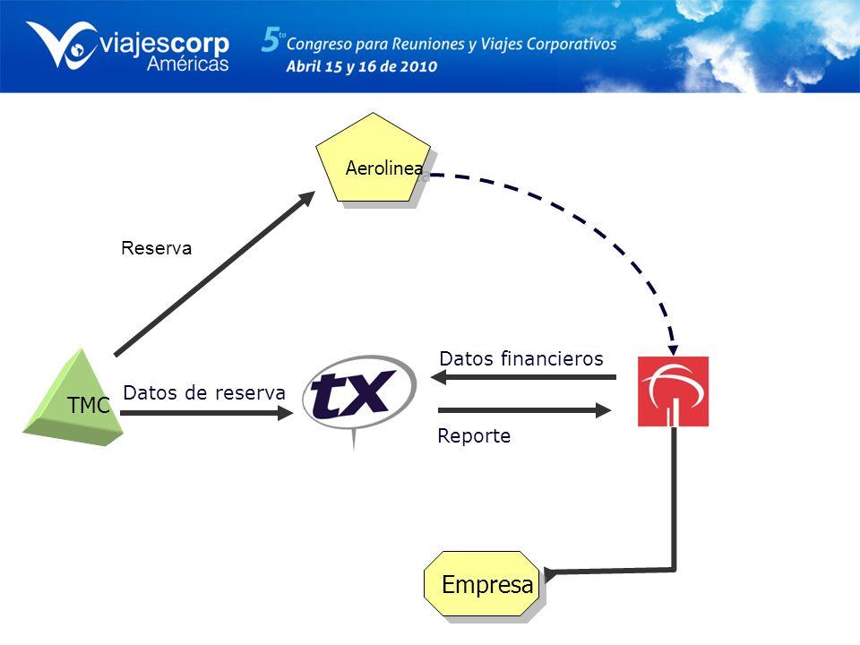 Datos financieros Datos de reserva Reporte Empresa TMC Aerolinea Reserva