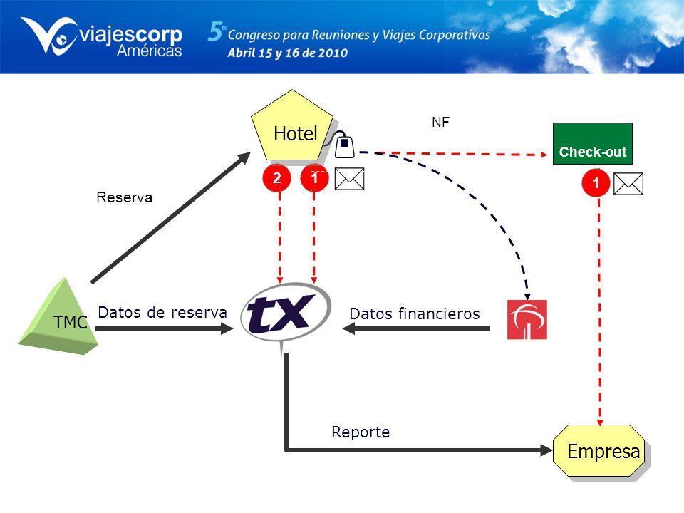Datos financieros Datos de reserva Reporte 12 Check-out NF Empresa 1 TMC Hotel Reserva