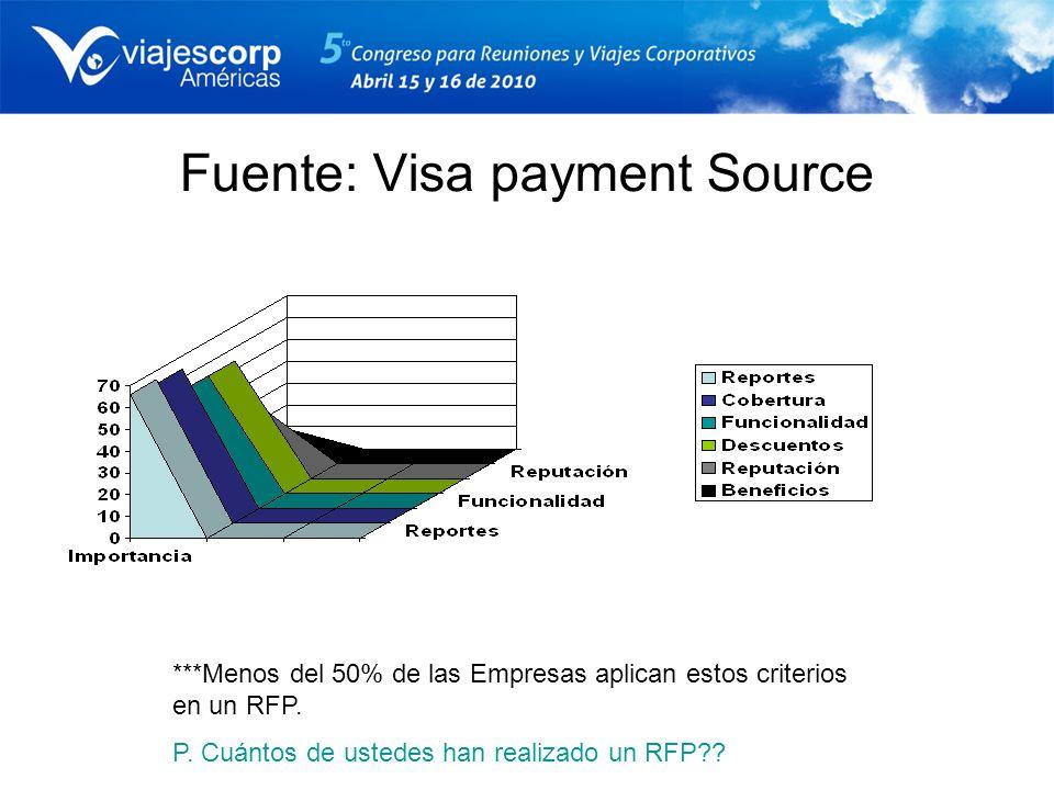 Fuente: Visa payment Source ***Menos del 50% de las Empresas aplican estos criterios en un RFP. P. Cuántos de ustedes han realizado un RFP??