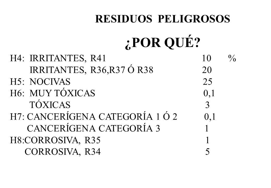 RESIDUOS PELIGROSOS ¿POR QUÉ? H4: IRRITANTES, R41 10 % IRRITANTES, R36,R37 Ó R38 20 H5: NOCIVAS 25 H6: MUY TÓXICAS 0,1 TÓXICAS 3 H7: CANCERÍGENA CATEG