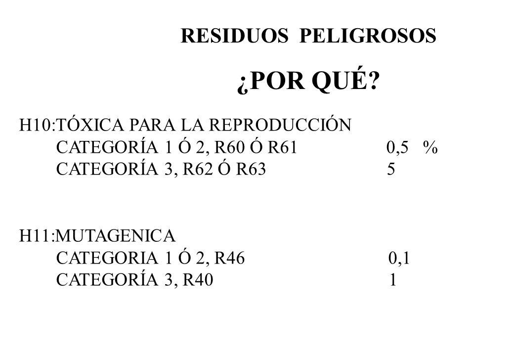 RESIDUOS PELIGROSOS ¿POR QUÉ? H10:TÓXICA PARA LA REPRODUCCIÓN CATEGORÍA 1 Ó 2, R60 Ó R61 0,5 % CATEGORÍA 3, R62 Ó R63 5 H11:MUTAGENICA CATEGORIA 1 Ó 2