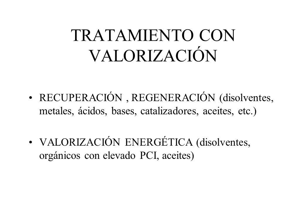TRATAMIENTO CON VALORIZACIÓN RECUPERACIÓN, REGENERACIÓN (disolventes, metales, ácidos, bases, catalizadores, aceites, etc.) VALORIZACIÓN ENERGÉTICA (d
