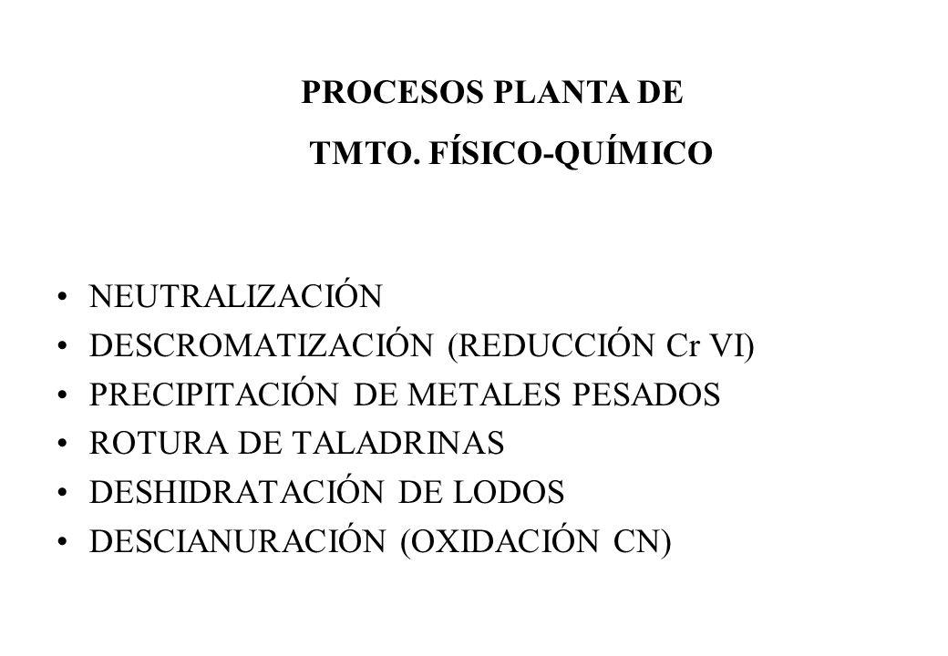 NEUTRALIZACIÓN DESCROMATIZACIÓN (REDUCCIÓN Cr VI) PRECIPITACIÓN DE METALES PESADOS ROTURA DE TALADRINAS DESHIDRATACIÓN DE LODOS DESCIANURACIÓN (OXIDAC