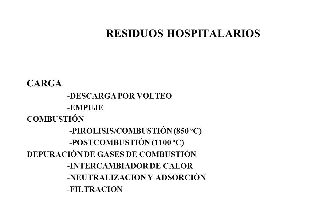 RESIDUOS HOSPITALARIOS CARGA -DESCARGA POR VOLTEO -EMPUJE COMBUSTIÓN -PIROLISIS/COMBUSTIÓN (850 ºC) -POSTCOMBUSTIÓN (1100 ºC) DEPURACIÓN DE GASES DE C