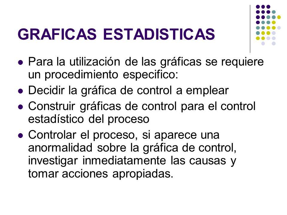 Para la utilización de las gráficas se requiere un procedimiento especifico: Decidir la gráfica de control a emplear Construir gráficas de control par
