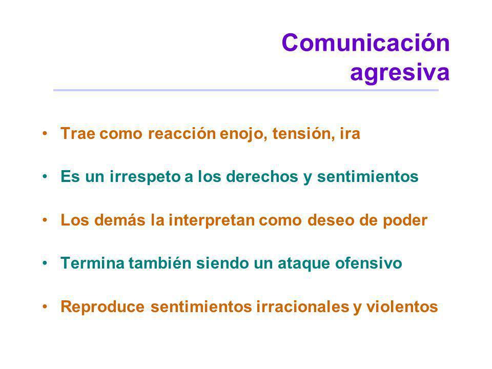 Comunicación agresiva Trae como reacción enojo, tensión, ira Es un irrespeto a los derechos y sentimientos Los demás la interpretan como deseo de pode