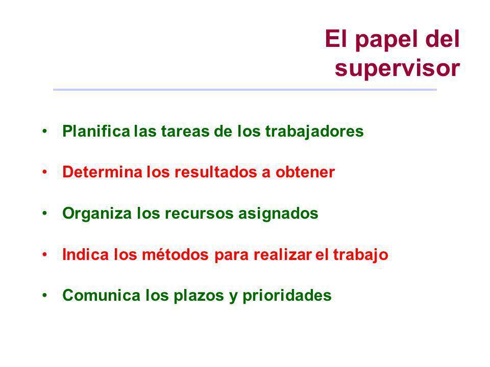 El papel del supervisor Planifica las tareas de los trabajadores Determina los resultados a obtener Organiza los recursos asignados Indica los métodos