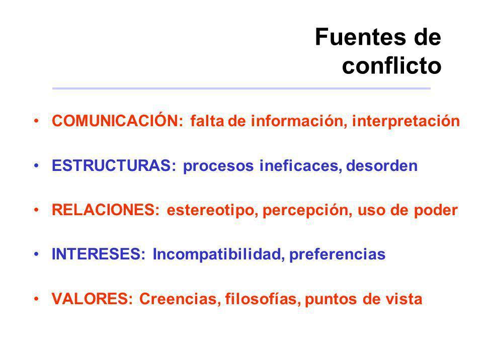 Fuentes de conflicto COMUNICACIÓN: falta de información, interpretación ESTRUCTURAS: procesos ineficaces, desorden RELACIONES: estereotipo, percepción
