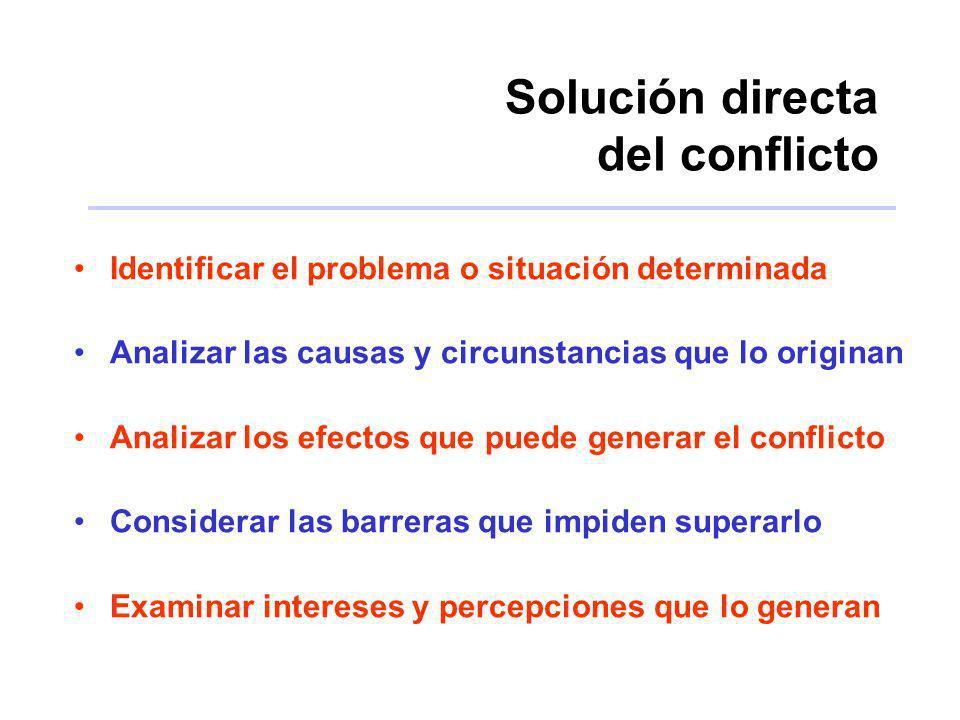 Solución directa del conflicto Identificar el problema o situación determinada Analizar las causas y circunstancias que lo originan Analizar los efect