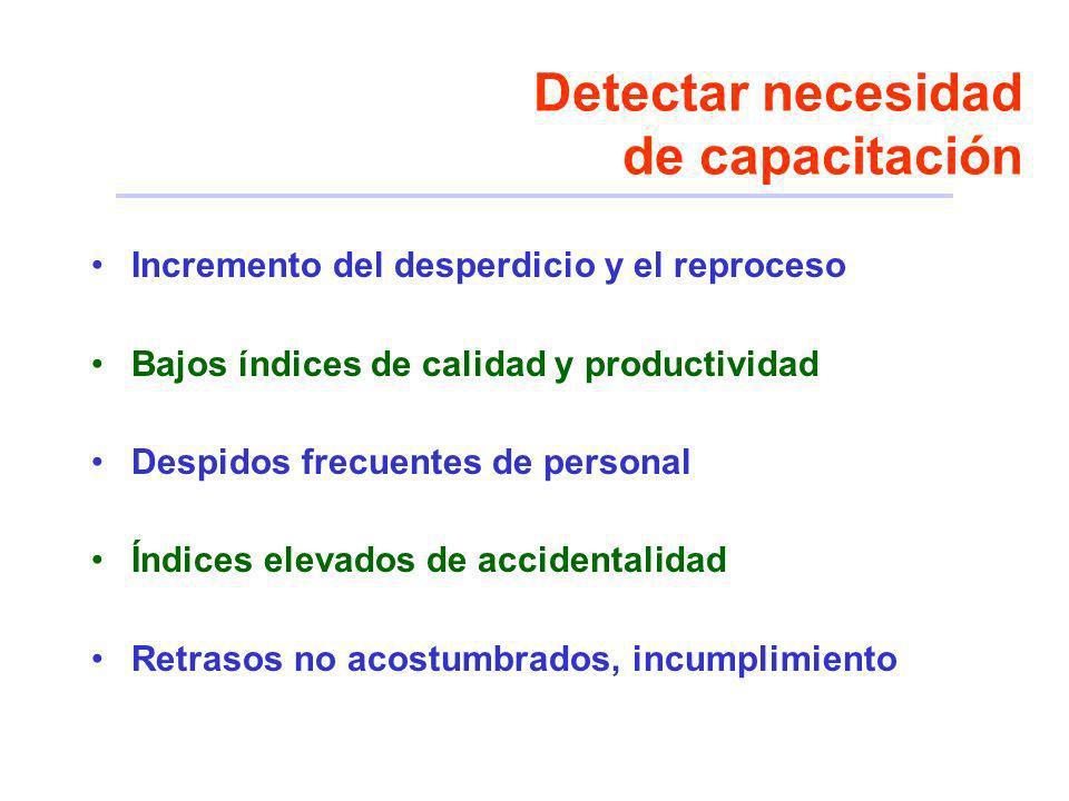 Detectar necesidad de capacitación Incremento del desperdicio y el reproceso Bajos índices de calidad y productividad Despidos frecuentes de personal