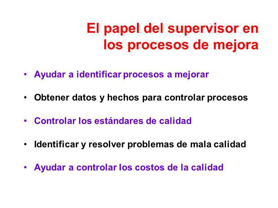 El papel del supervisor en los procesos de mejora Ayudar a identificar procesos a mejorar Obtener datos y hechos para controlar procesos Controlar los