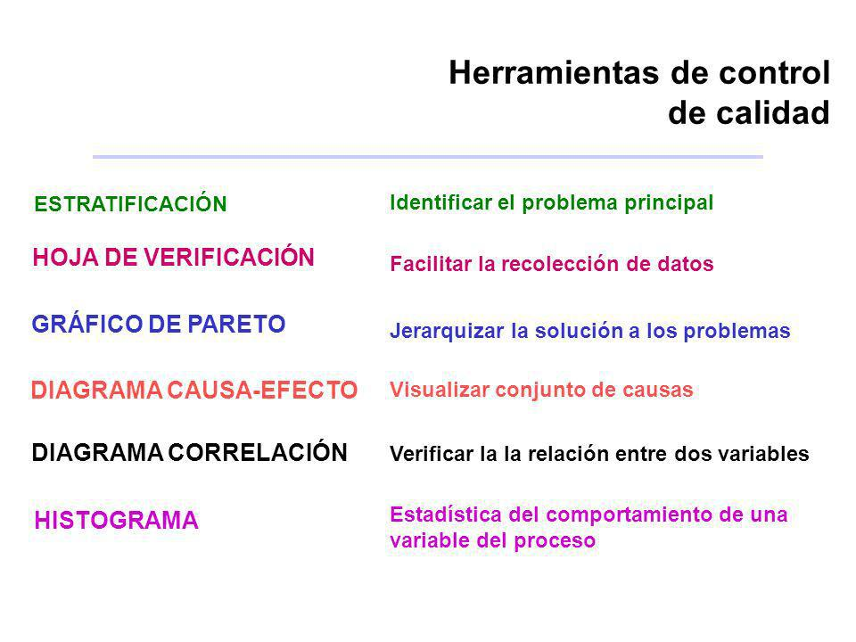 Herramientas de control de calidad ESTRATIFICACIÓN HOJA DE VERIFICACIÓN GRÁFICO DE PARETO DIAGRAMA CAUSA-EFECTO DIAGRAMA CORRELACIÓN HISTOGRAMA Identi