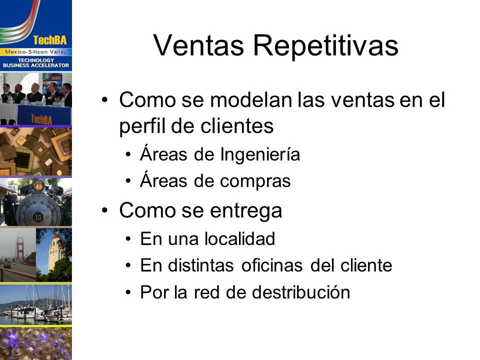 Ventas Repetitivas Como se modelan las ventas en el perfil de clientes Áreas de Ingeniería Áreas de compras Como se entrega En una localidad En distin