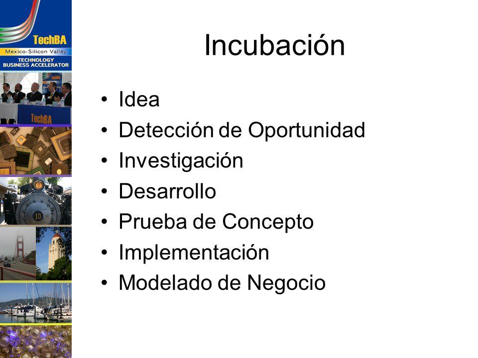 Incubación Idea Detección de Oportunidad Investigación Desarrollo Prueba de Concepto Implementación Modelado de Negocio