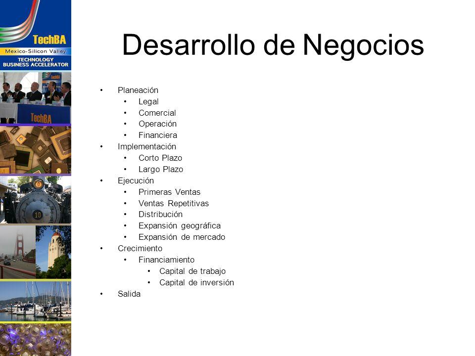 Desarrollo de Negocios Planeación Legal Comercial Operación Financiera Implementación Corto Plazo Largo Plazo Ejecución Primeras Ventas Ventas Repetit