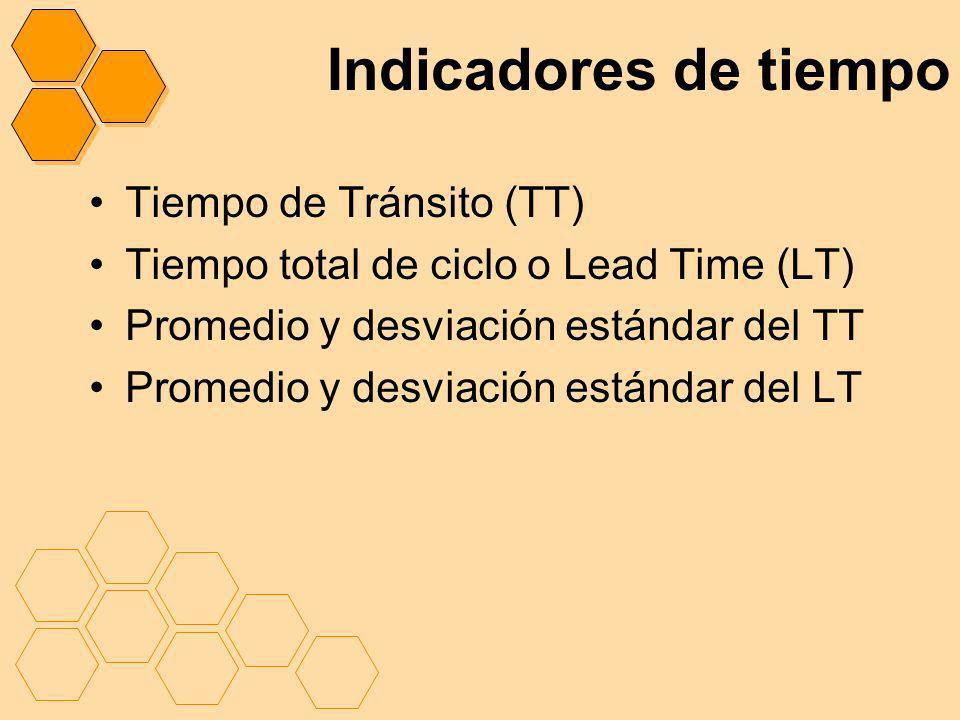 Indicadores de tiempo Tiempo de Tránsito (TT) Tiempo total de ciclo o Lead Time (LT) Promedio y desviación estándar del TT Promedio y desviación están