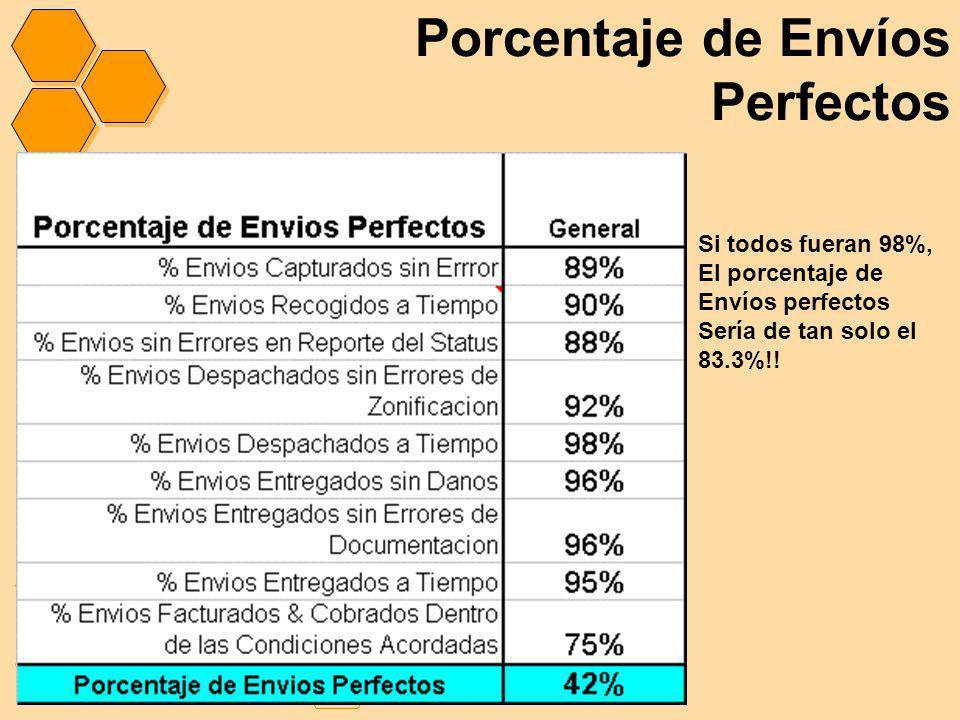 Porcentaje de Envíos Perfectos Si todos fueran 98%, El porcentaje de Envíos perfectos Sería de tan solo el 83.3%!!