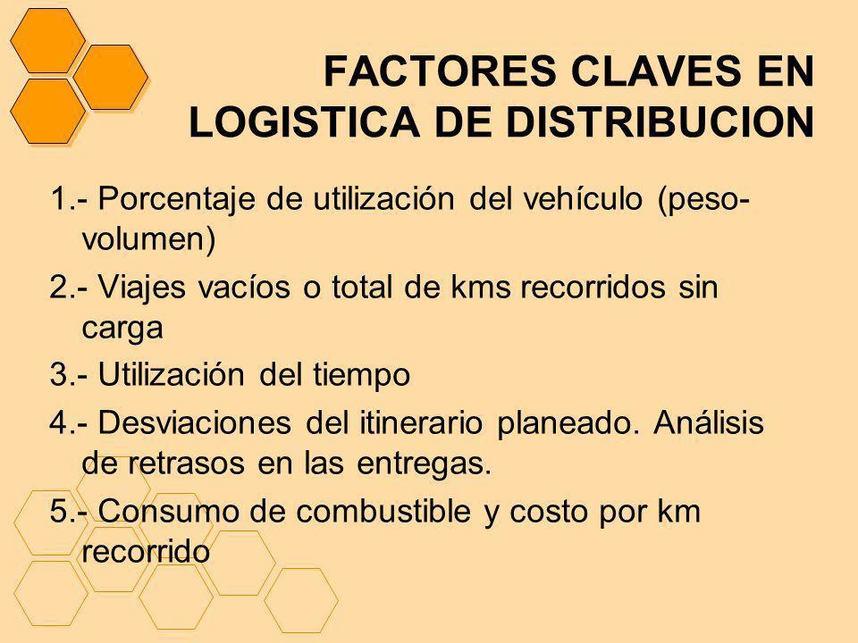 FACTORES CLAVES EN LOGISTICA DE DISTRIBUCION 1.- Porcentaje de utilización del vehículo (peso- volumen) 2.- Viajes vacíos o total de kms recorridos si
