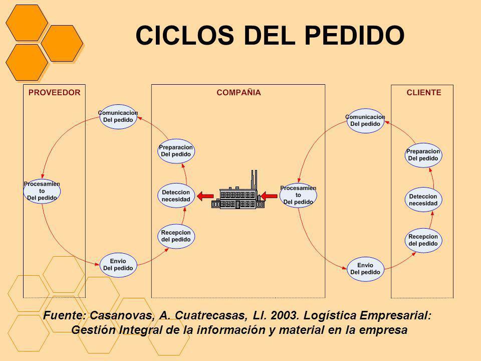CICLOS DEL PEDIDO Fuente: Casanovas, A. Cuatrecasas, Ll. 2003. Logística Empresarial: Gestión Integral de la información y material en la empresa