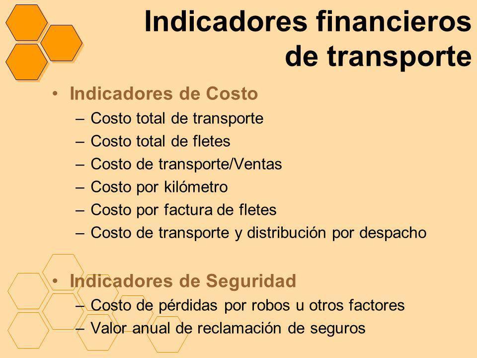 Indicadores financieros de transporte Indicadores de Costo –Costo total de transporte –Costo total de fletes –Costo de transporte/Ventas –Costo por ki