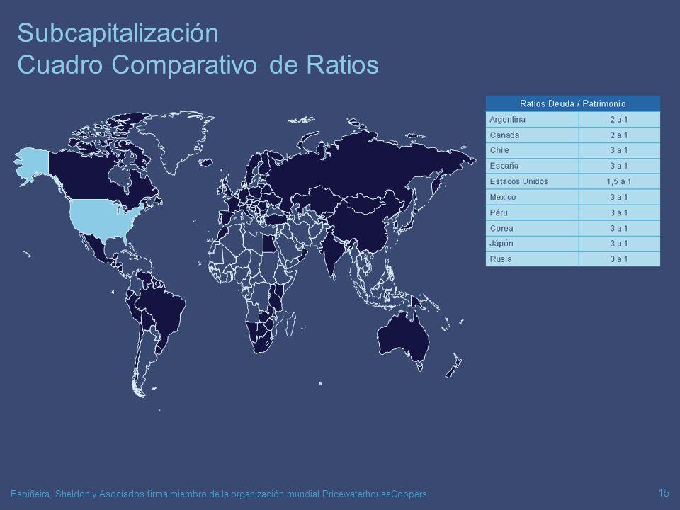 Espiñeira, Sheldon y Asociados firma miembro de la organización mundial PricewaterhouseCoopers 15 Subcapitalización Cuadro Comparativo de Ratios