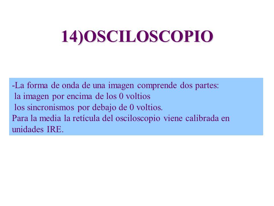 14)OSCILOSCOPIO -La forma de onda de una imagen comprende dos partes: la imagen por encima de los 0 voltios los sincronismos por debajo de 0 voltios.