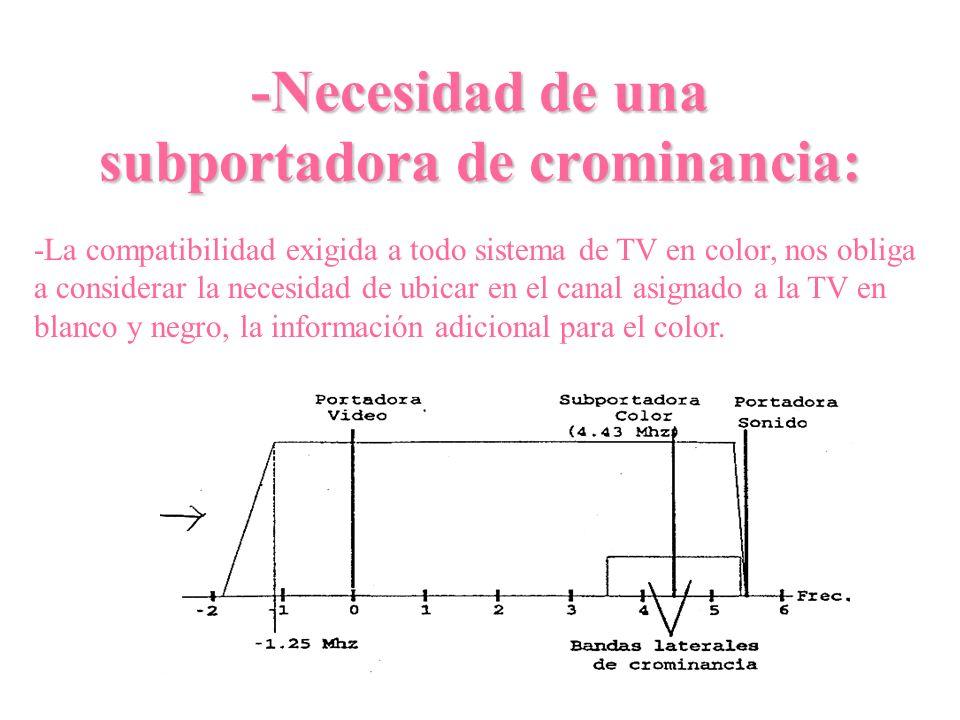 -Necesidad de una subportadora de crominancia: -La compatibilidad exigida a todo sistema de TV en color, nos obliga a considerar la necesidad de ubica