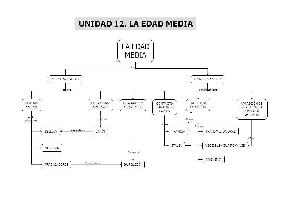 LA EDAD MEDIA ALTA EDAD MEDIA LITERATURA MEDIEVAL IGLESIA NOBLEZA BAJA EDAD MEDIA SISTEMA FEUDAL LATÍN DESARROLLO ECONÓMICO CONTACTO CON OTROS PAÍSES