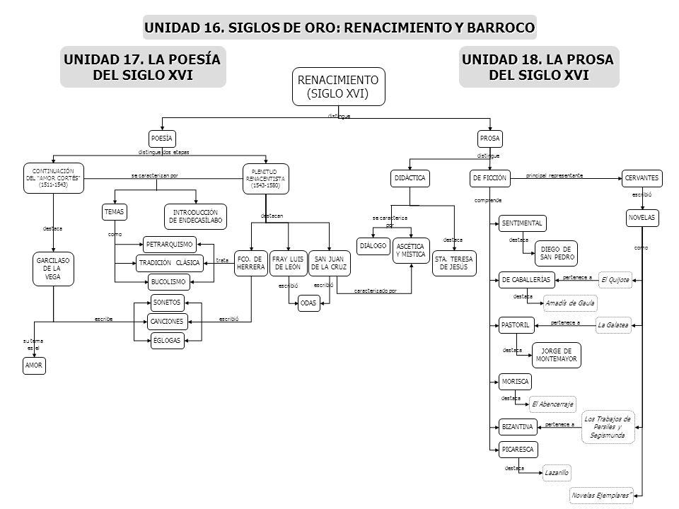 RENACIMIENTO (SIGLO XVI) POESÍAPROSA CONTINUACIÓN DEL AMOR CORTÉS (1511-1543) PLENITUD RENACENTISTA (1543-1580) INTRODUCCIÓN DE ENDECASÍLABO TEMAS AMO