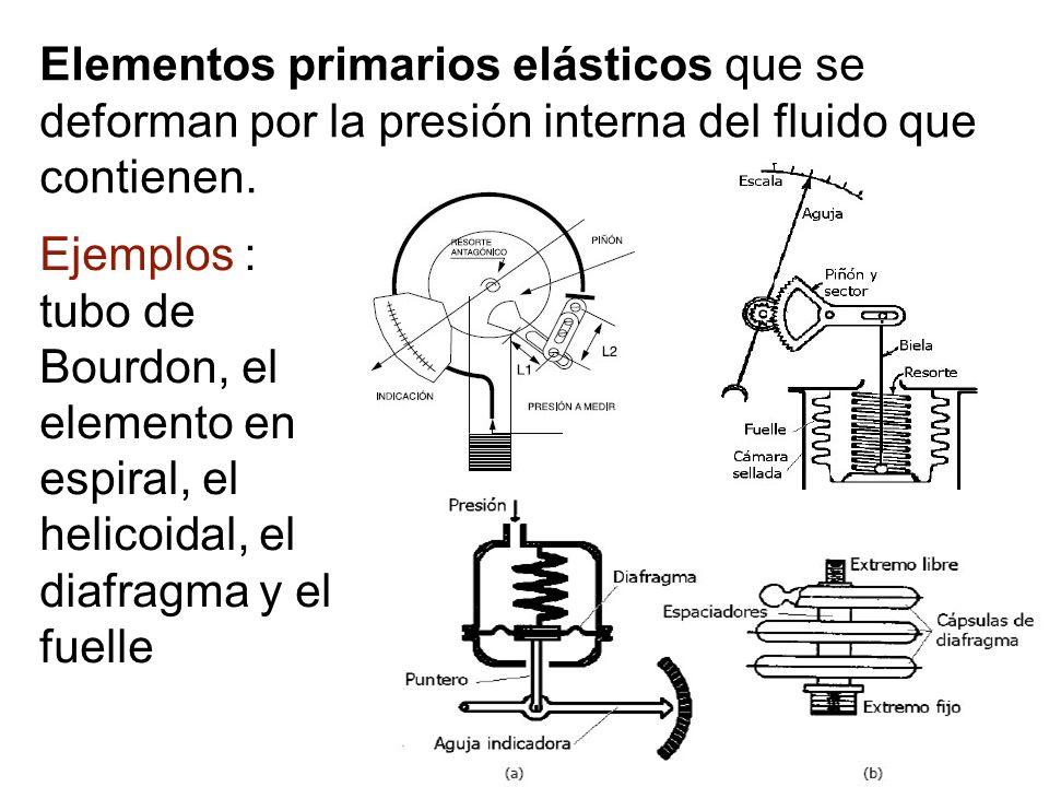 Elementos primarios elásticos El tubo de Bourdon es un tubo de sección elíptica que forma un anillo casi completo, cerrado por un extremo.