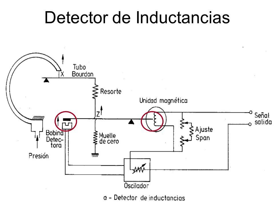 TRANSFORMADOR DIFERENCIAL El transformador se cierra magnéticamente con la barra de equilibrio de fuerzas
