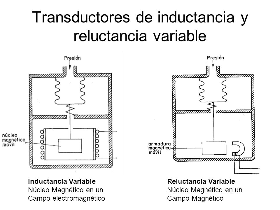 Transductores de inductancia y reluctancia variable Inductancia Variable Núcleo Magnético en un Campo electromagnético Reluctancia Variable Núcleo Mag