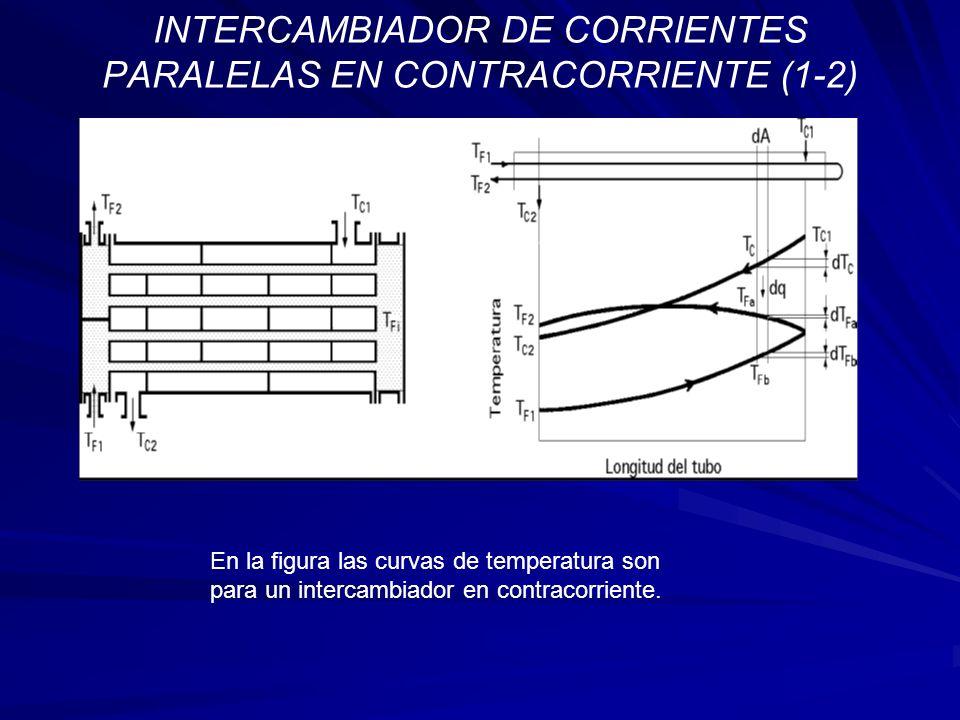 INTERCAMBIADOR DE CORRIENTES PARALELAS EN CONTRACORRIENTE (1-2) En la figura las curvas de temperatura son para un intercambiador en contracorriente.