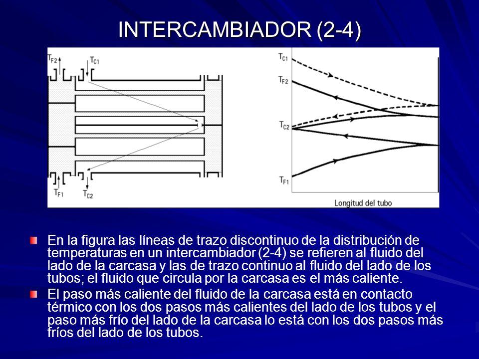 En la figura las líneas de trazo discontinuo de la distribución de temperaturas en un intercambiador (2-4) se refieren al fluido del lado de la carcas