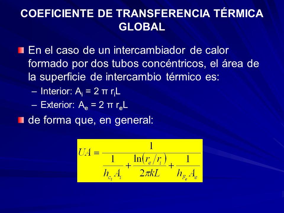 COEFICIENTE DE TRANSFERENCIA TÉRMICA GLOBAL En el caso de un intercambiador de calor formado por dos tubos concéntricos, el área de la superficie de i