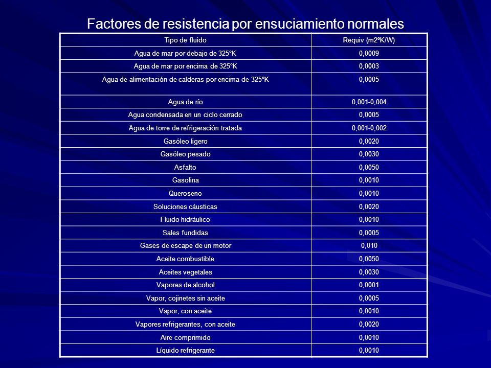 Factores de resistencia por ensuciamiento normales Tipo de fluidoRequiv (m2ºK/W) Agua de mar por debajo de 325°K0,0009 Agua de mar por encima de 325°K
