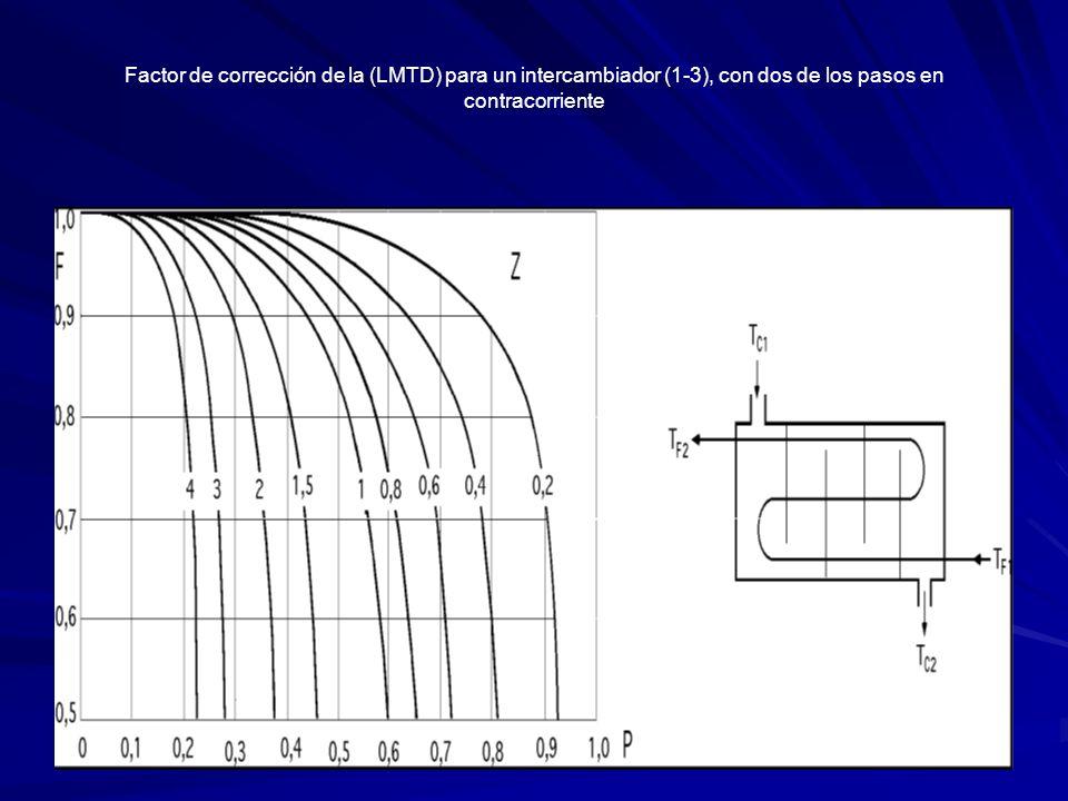 Factor de corrección de la (LMTD) para un intercambiador (1-3), con dos de los pasos en contracorriente