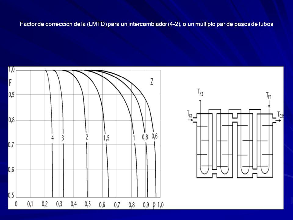 Factor de corrección de la (LMTD) para un intercambiador (4-2), o un múltiplo par de pasos de tubos