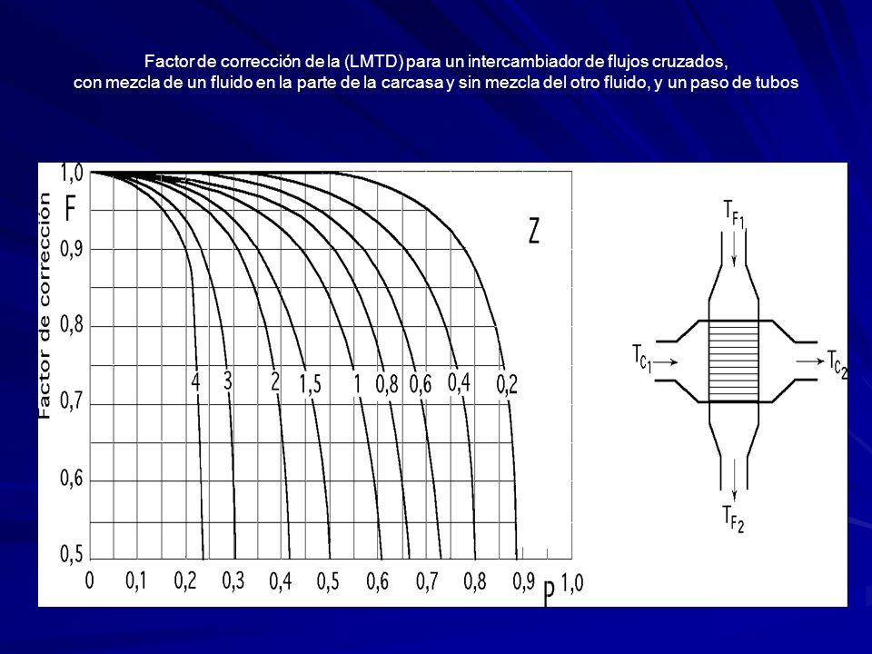 Factor de corrección de la (LMTD) para un intercambiador de flujos cruzados, con mezcla de un fluido en la parte de la carcasa y sin mezcla del otro f
