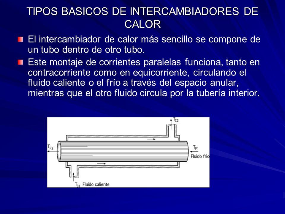 INTERCAMBIADOR DE PASO SIMPLE (1-1) El intercambiador más sencillo que consta de dos tubos concéntricos, no es adecuado cuando el gasto másico es elevado.