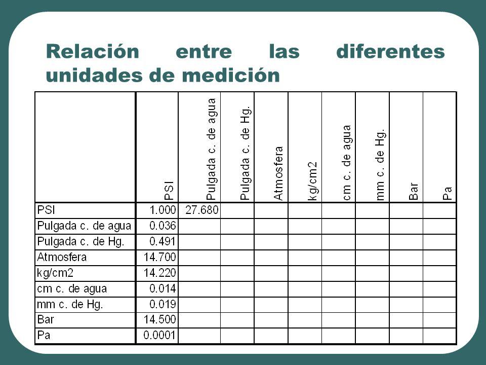 Relación entre las diferentes unidades de medición