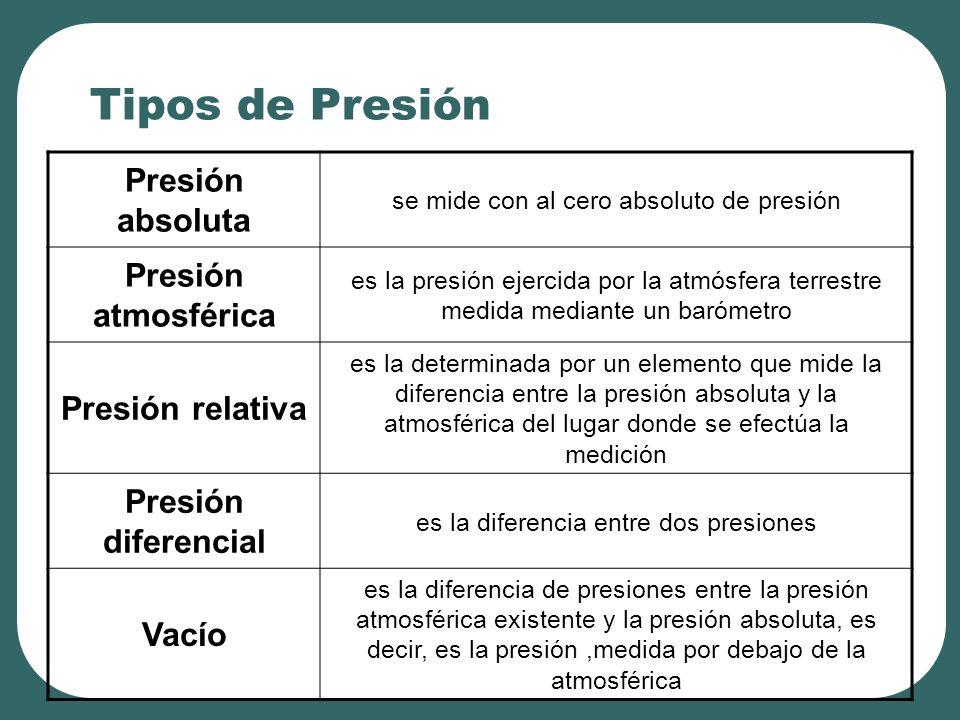 Tipos de Presión Presión absoluta se mide con al cero absoluto de presión Presión atmosférica es la presión ejercida por la atmósfera terrestre medida