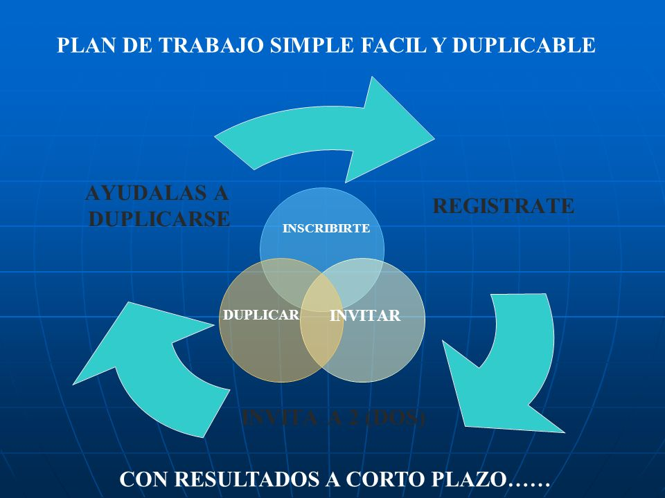 PLAN DE TRABAJO SIMPLE FACIL Y DUPLICABLE CON RESULTADOS A CORTO PLAZO…… DUPLICAR INSCRIBIRTE INVITAR REGISTRATE INVITA A 2 (DOS) AYUDALAS A DUPLICARSE