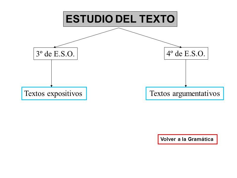 ESTUDIO DEL TEXTO 3º de E.S.O. 4º de E.S.O. Textos expositivos Textos argumentativos Volver a la Gramática