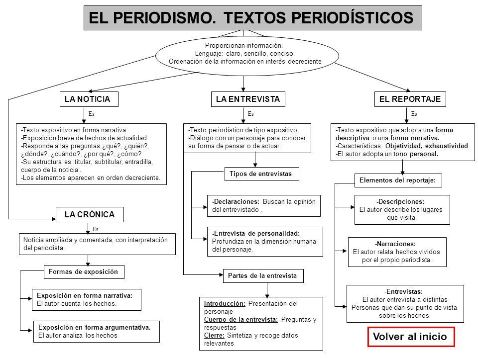 EL PERIODISMO. TEXTOS PERIODÍSTICOS Proporcionan información. Lenguaje: claro, sencillo, conciso. Ordenación de la información en interés decreciente